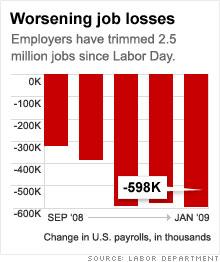... as jobs sag