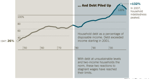 Nyt_debt_as_percentage_of_hous