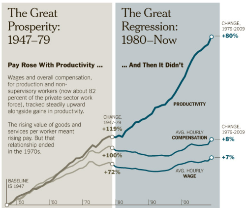 Nyt_productivity_charge_1950-p